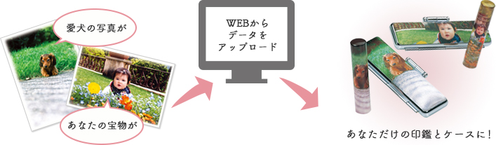 WEBからデータをアップロードするだけ
